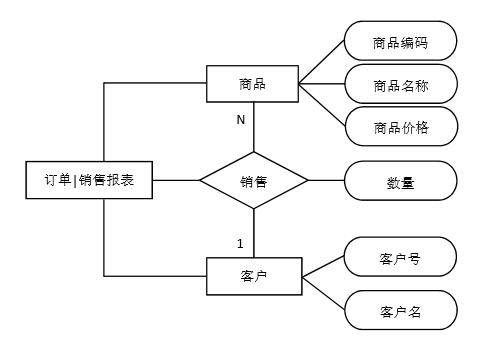 概念结构设计