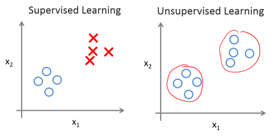 supervised Learning & Unsupervised Learning