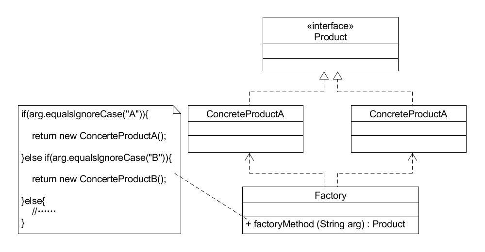 简单工厂模式结构