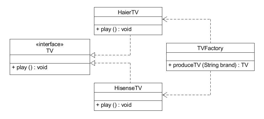 简单工厂模式实例