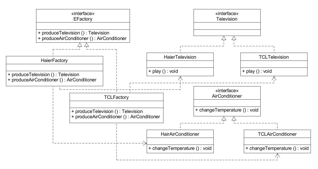 抽象工厂模式实例